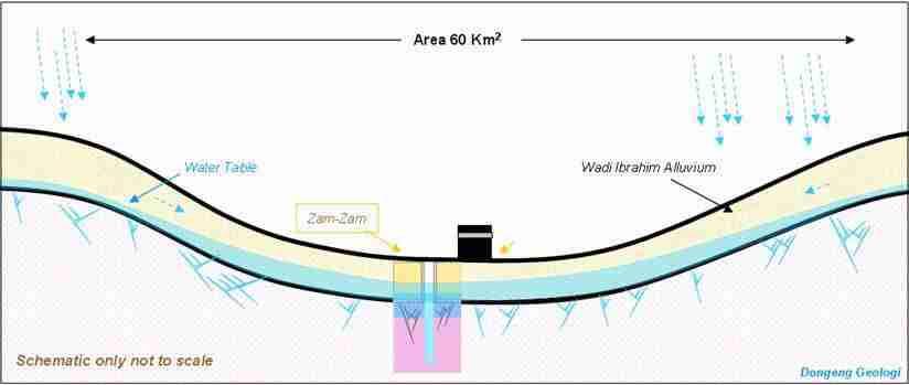 Structure of Zamzam Well