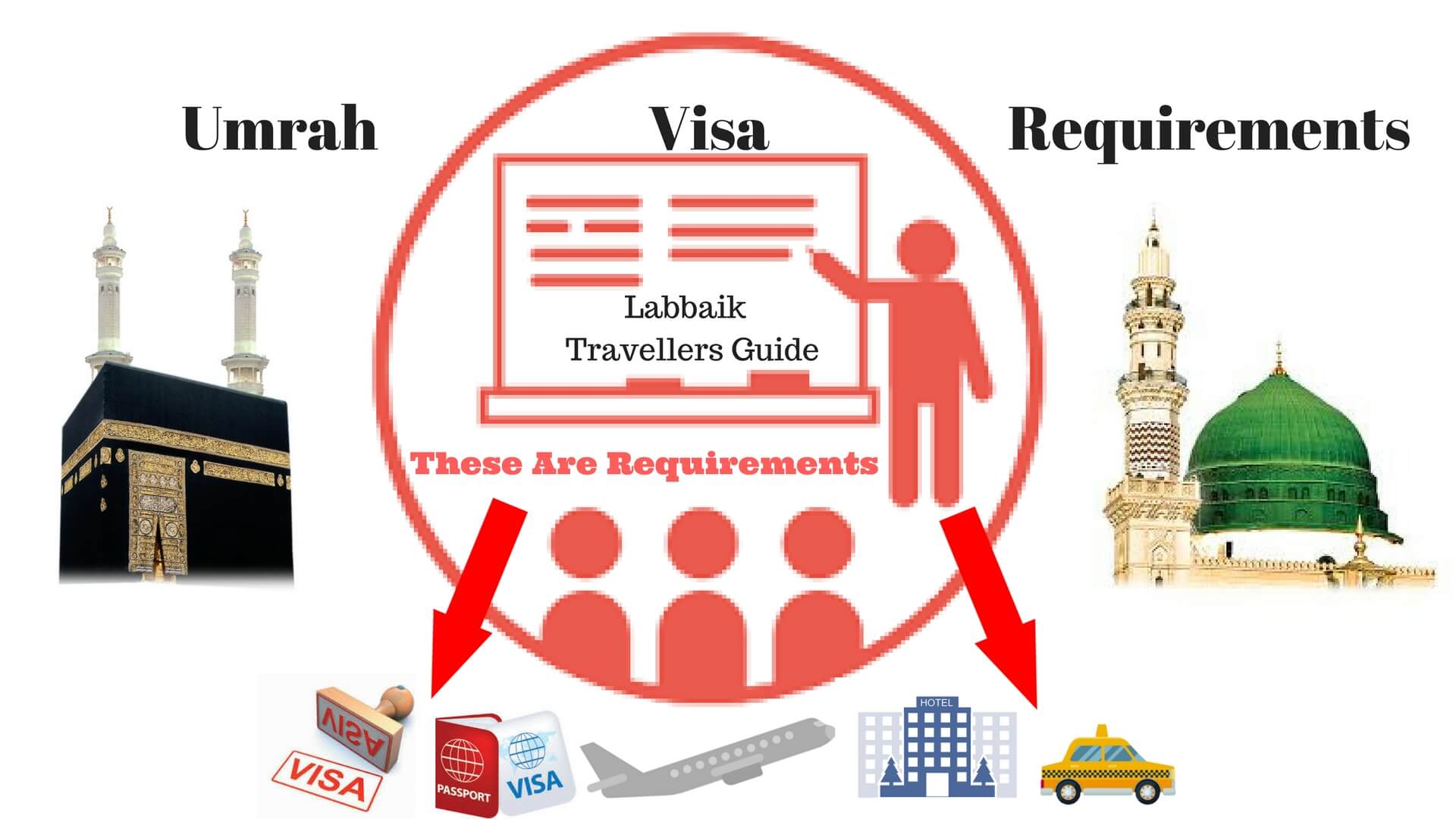 These are the requirements of Saudi Visa