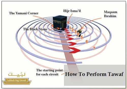 How to perform Tawaf?