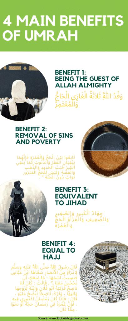 4 main Benefits of Umrah Infographic