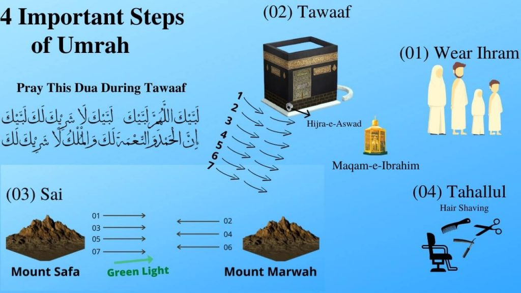 Umrah Packages from UK